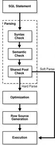 SQL Processing-SQL Parsing